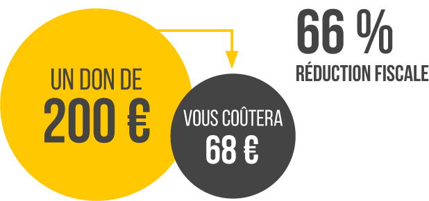 Réduction fiscale de 66%