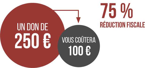 Réduction fiscale de 75%